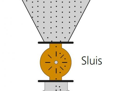 Principe van een doorvalsluis, de bulk valt doorheen de sluis