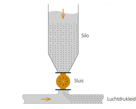Simpele voorstelling van de werking van een sluis